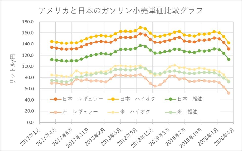 アメリカと日本のガソリン小売単価比較グラフ