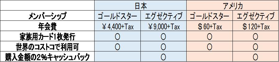 日本とアメリカの年会費一覧
