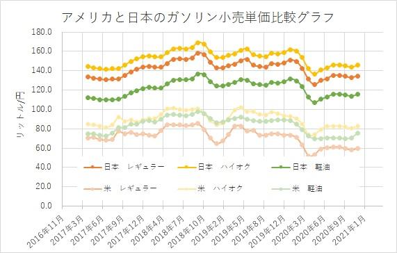 3年間のアメリカと日本のガソリン小売価格の推移