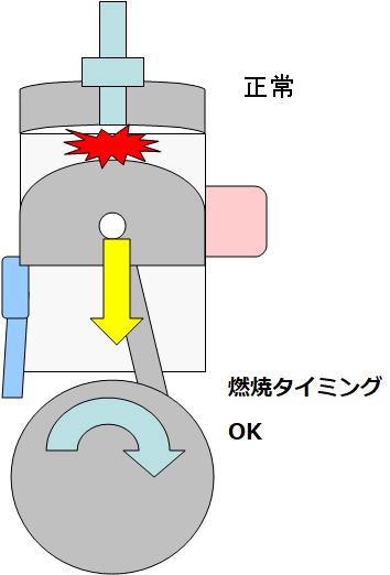 エンジン内の混合気が爆発する最適なタイミングは決まっています。