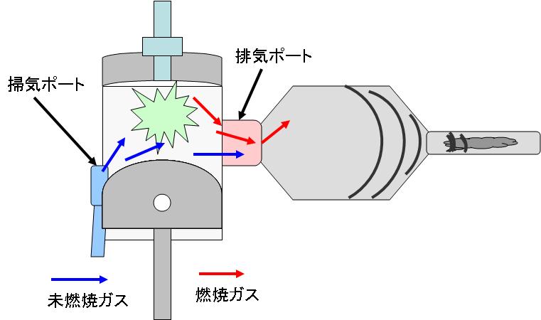圧力波は膨張室で広がり排気ガスと一緒にチャンバーの出口へ向かいます
