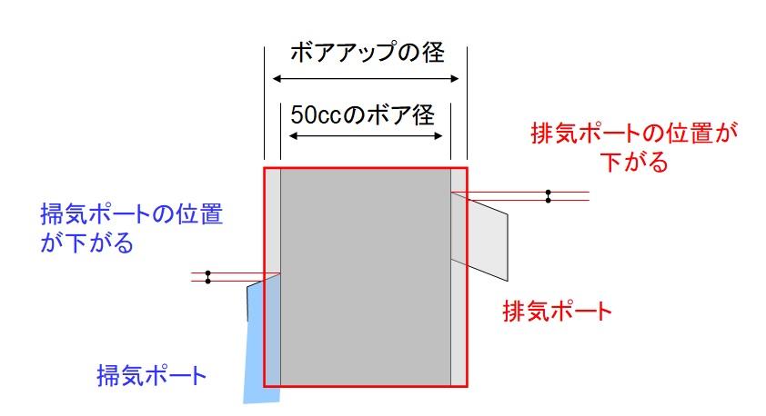 台湾製ボアアップキットのポートが低い理由